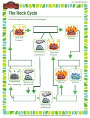 Rock Cycle Review