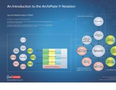ArchiMate Poster 4 - Top Level Relationships to TOGAF