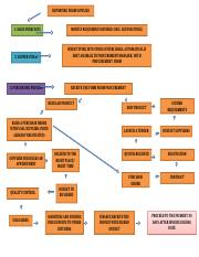 Assessment A1_Task 1 Flow chart.docx
