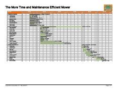 The More Time and Maintenance Efficient Mower (1)
