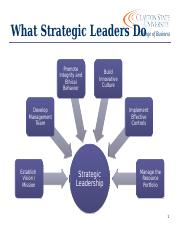 Session 3 - What Strategic Leaders Do - Note Guide.pptx