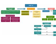 FRS 113 Mind Map.pdf