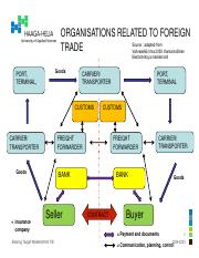 Organisations related to export.pdf