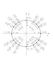 600px-Unit_circle_angles_svg.jpg