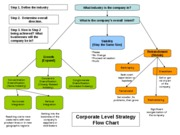 Strategy Flow Charts