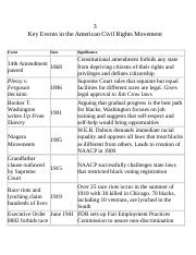 18 II. Key Events in the American Civil Rights Movement.doc