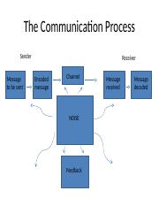 chpt. 11- Organizational Communication- class full