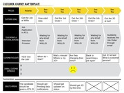 Business Process Innovation_Customer Journey Map Template_Willis