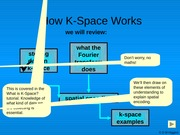 How_K_Space_Works