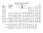 Periodic Table w element names
