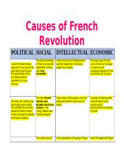Causes of French Revolution and Cartoon analysis.docx