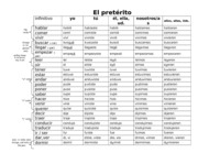 Pret. and Imp Verbs chart