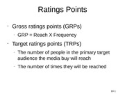 Ratings Points