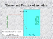 Ch5_3aeration theory and practice
