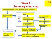 lecture mind map - w2 Business-driven MIS 120120(1)-2