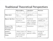 INT105Traditional Theoretical perspectives