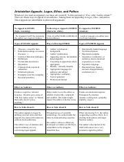 05 Ethos pathos logos handout and Lesson Plan - Aristotelian