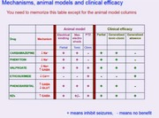 Lecture 6 Slide on efficacy of epilieptic drugs