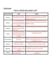 Defense Mechanism Quiz Docx Question 1 50 50 Pts The Defense