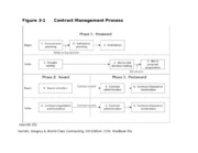 Contacting - Contract Management Process