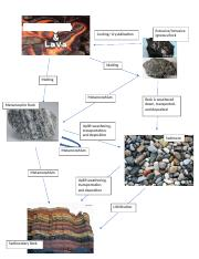 Rock Cycle Diagram.docx