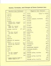 Names__Formulas__and_Charges_of_Common_I.pdf