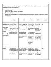 Unit 5 Rubric Annotated Bibliography Draft