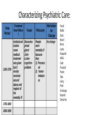 History of Psychiatric Care Review Activity.pptx
