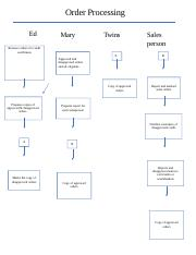 Flowchart #1-Order Processing.docx