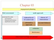 Chapter 3- Engagement Planning
