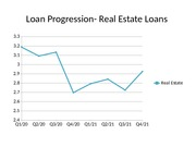 Loan Progression