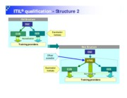i - ITIL v3 - Qualification Structure 2