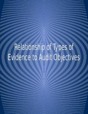 Relationship of Types of Evidence to Audit Objectives