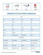 IPCisco-Cisco-Juniper-Alcatel-Nokia-Huawei-CheatSheet pdf