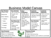 Business Model Canvas MarketShare