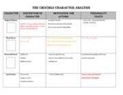 the crucible character study