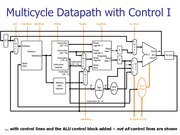 lect8 muticycle_control