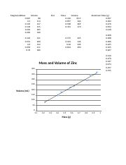 Chem Lab 12 Tables and Graphs.xlsx
