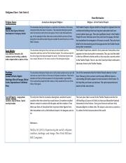 Religions Chart Template Unit 1.docx