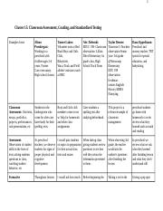 Cluster 15- Classroom Assessment, Grading, and Standardized Testing EXAMPLES CHART.docx