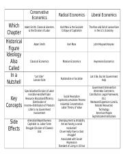 3 Branches of Economics Comparison Chart.docx