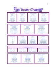 Final review- grammer