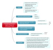 Mindmap - The Nature of The Firm, Agency Theory and Shareholder Theory