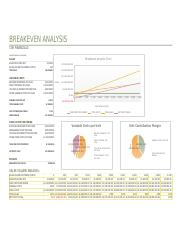 ACCT420 Unit 3 IP Breakeven Analysis Excel Charts.xlsx