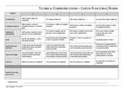 Career Plan Final Rubric