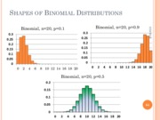 from normal to binomial