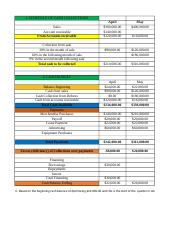 Schedule of Cash Collections