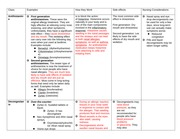 Hypersensitivity Type 1 Drug charts
