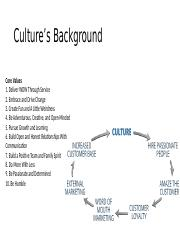 Culture's Background