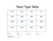 Week 3 and 6 - MBTI Team Type Table